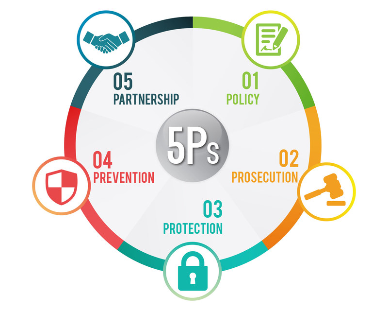 5Ps Strategy to combat human trafficking