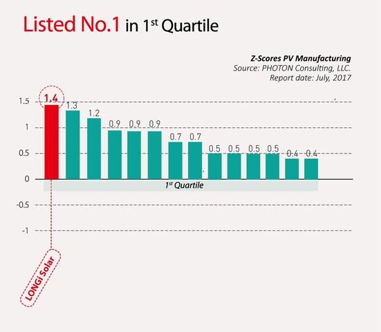 LONGi Solar calificada Nro.1 en términos de solidez financiera por PV Triathlon.