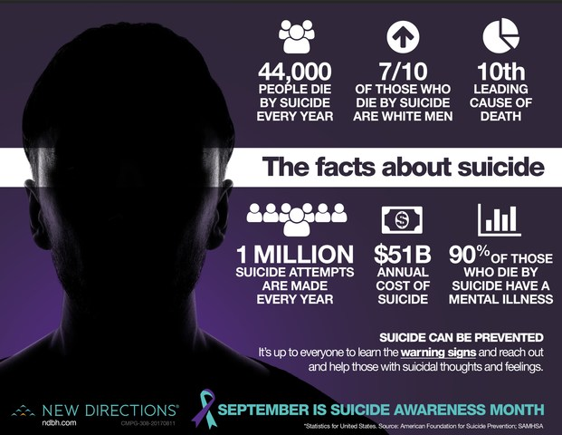 6 Facts About Suicide