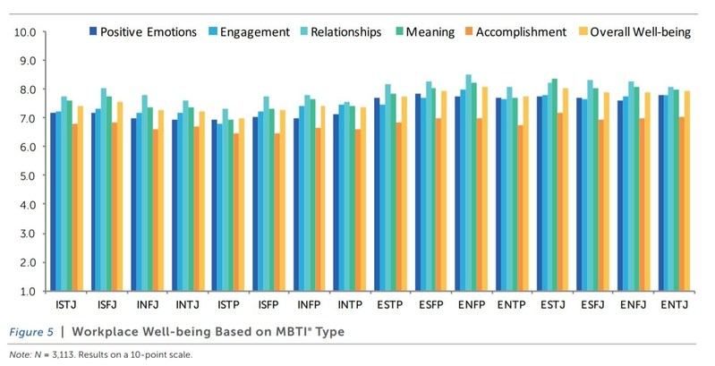 Graph mapping PERMA well-being and happiness factors as ranked by different MBTI personality types.