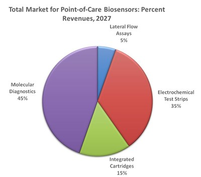 Total market for point-of-care biosensors: Percent revenues 2027. Source: IDTechEx Research (www.IDTechEx.com/biosensors) (PRNewsfoto/IDTechEx)