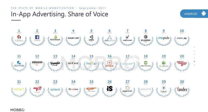 The Mobile Advertising Power Index