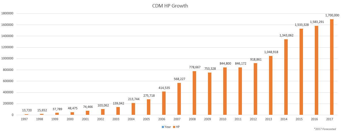 CDM Resource Management LLC HP Growth Since 1997