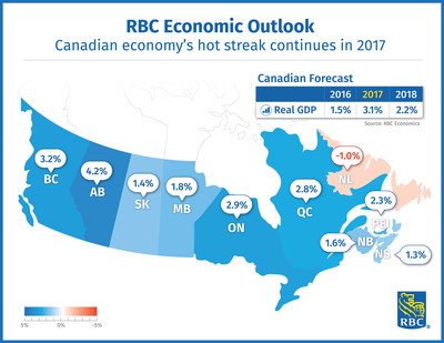 RBC Economic Outlook - Canadian economy's hot streak continues in 2017 (CNW Group/RBC)