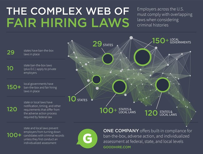 With GoodHire's new workflow, employers can seamlessly follow new fair-chance laws as well as traditional federal Fair Credit Reporting Act and EEOC guidelines.