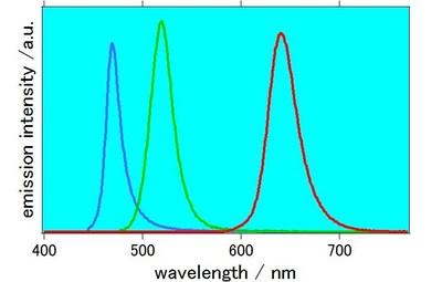 emission spectra of perovskite quantum dots under 420 nm of irradiation light