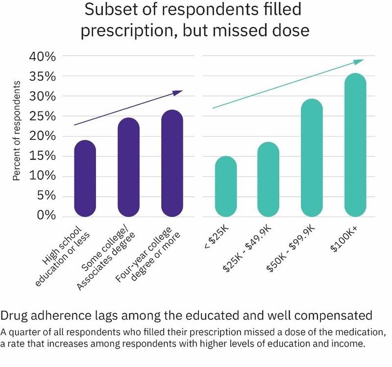 Prescription Drug Adherence