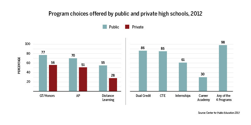 Comparison of program choices offered by public and private high schools