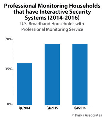 Parks Associates: Professional Monitoring Households that have Interactive Security Systems