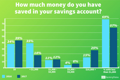 57% of Americans Have Less Than $1,000 in Savings