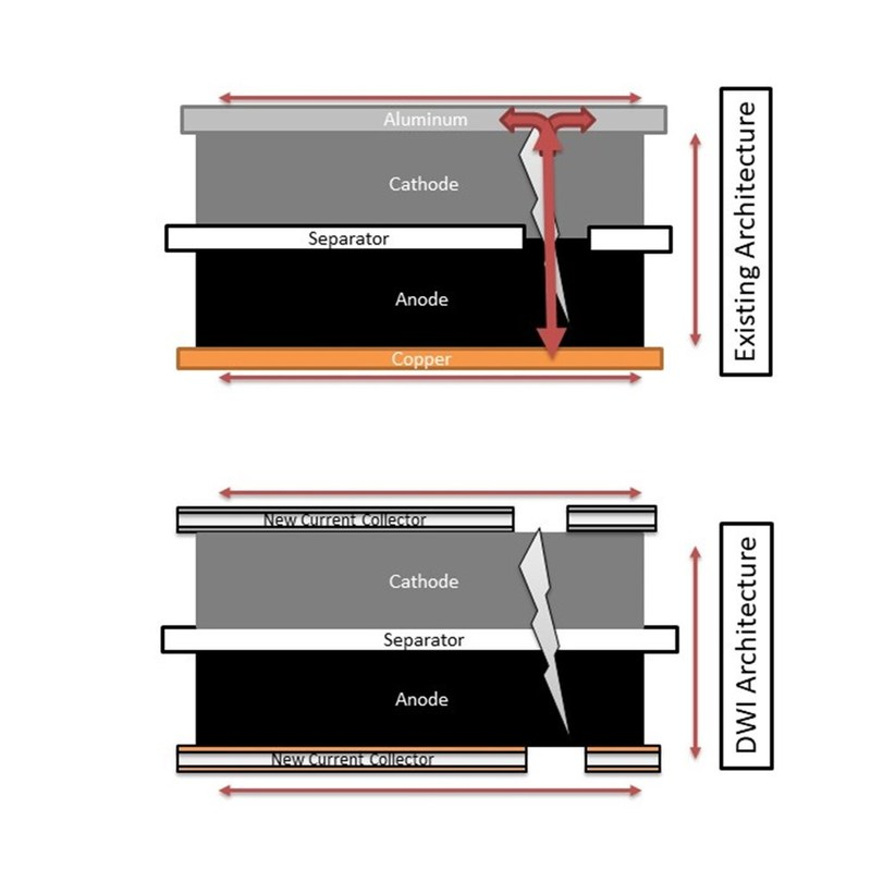 In existing lithium ion battery architecture, when an internal short generates heat, the separator shrinks, opening a bigger hole, while the current collector delivers massive amounts of energy that can result in thermal runaway and fires.  In the new DWI architecture, the separator is stable so the short does not grow, while the initial burst of current destroys the conductive regions around the short, neutering the short and leaving a battery that functions safely.