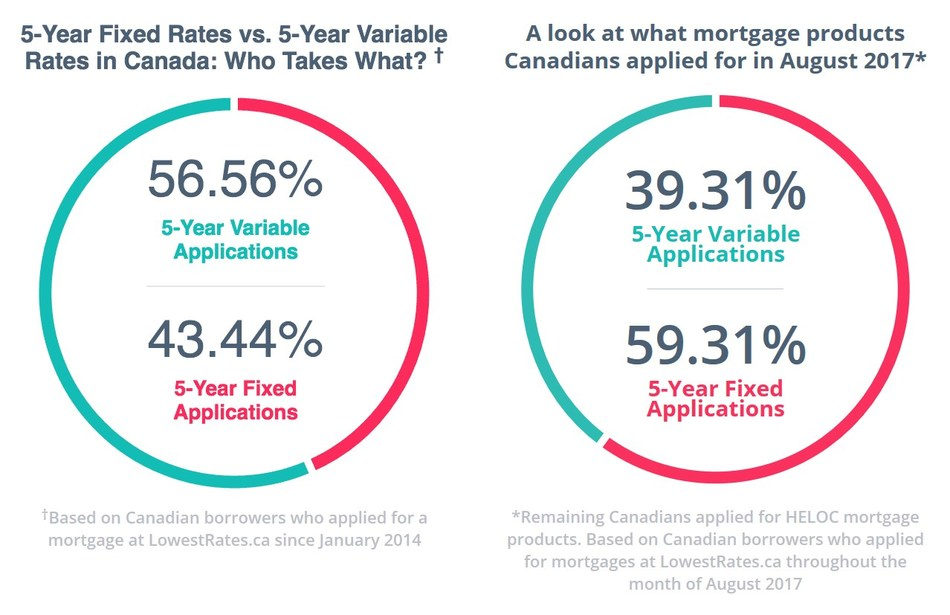 Comparison of consumers looking for variable vs fixed income mortgages before and after rate increase announcement. (CNW Group/LowestRates.ca)