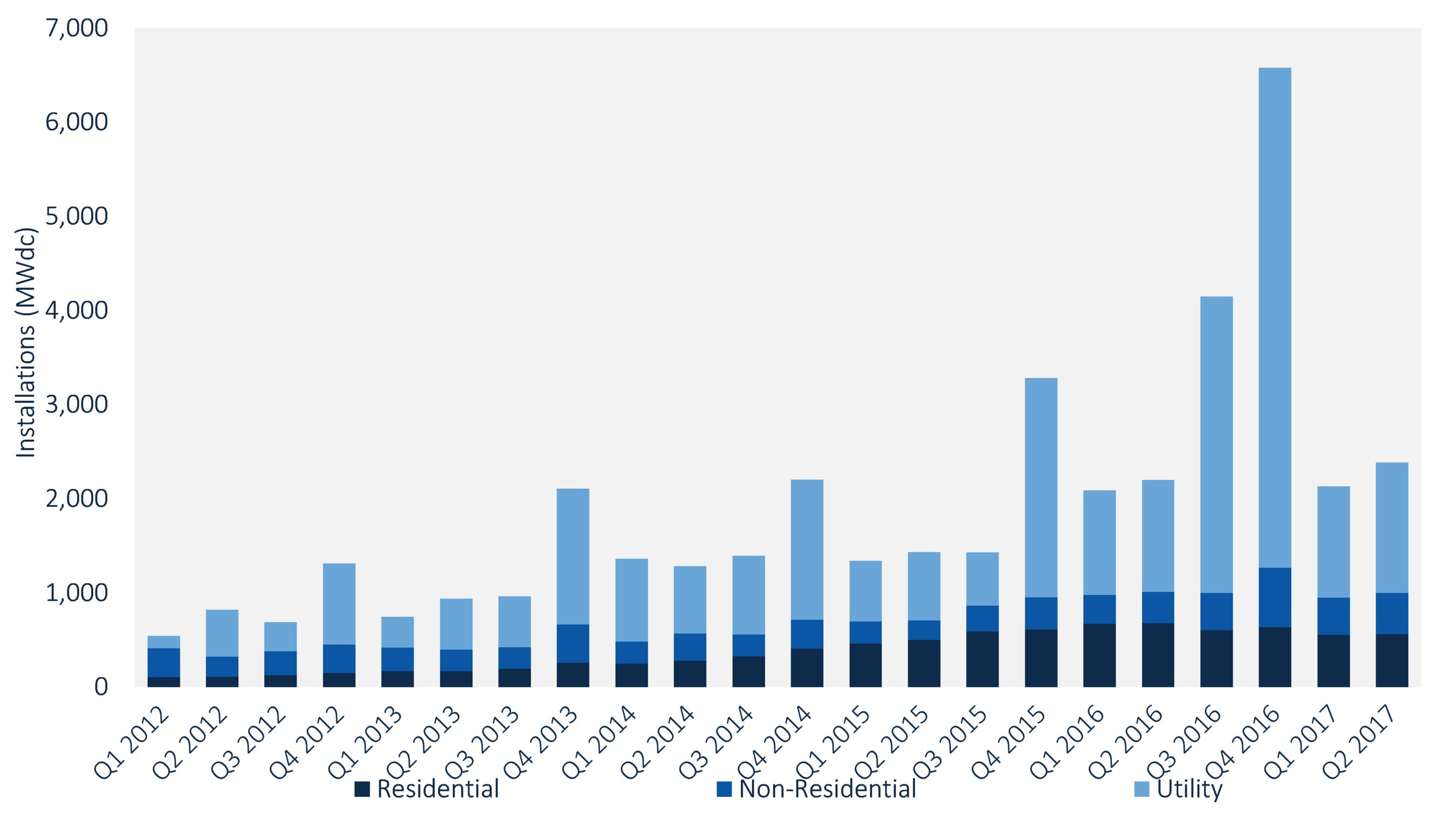 FIGURE: U.S. Quarterly PV Installations Q1 2012-Q2 2017. Source: GTM Research / SEIA U.S. Solar Market Insight Report, Q3 2017