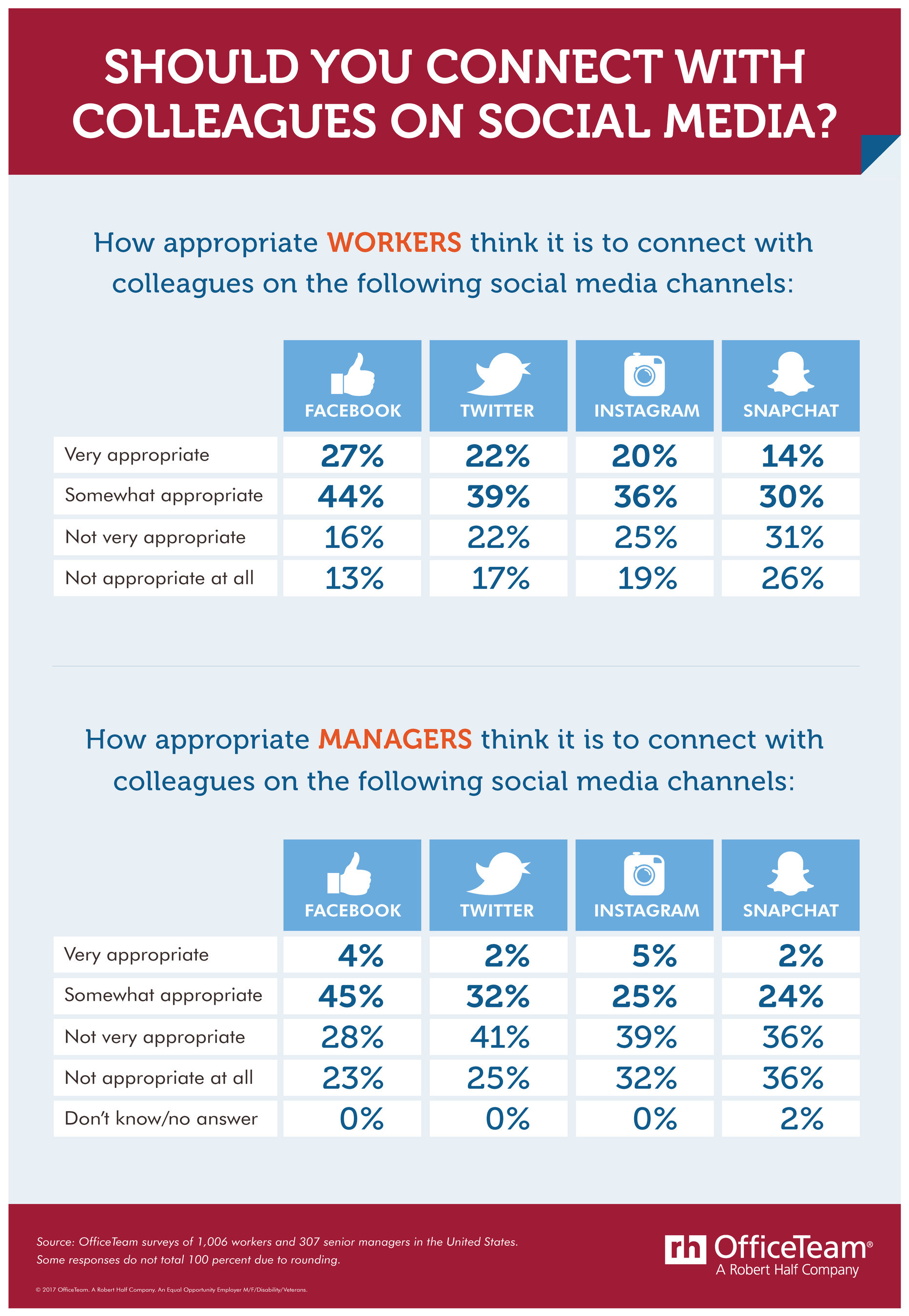 More than 7 in 10 professionals (71%) surveyed by OfficeTeam said it's appropriate to connect with colleagues on Facebook. Slightly fewer feel it's OK to follow coworkers on Twitter (61%), Instagram (56%) and Snapchat (44%). In contrast, less than half of senior managers think it's fine to engage with fellow employees on Facebook, Twitter, Instagram and Snapchat.