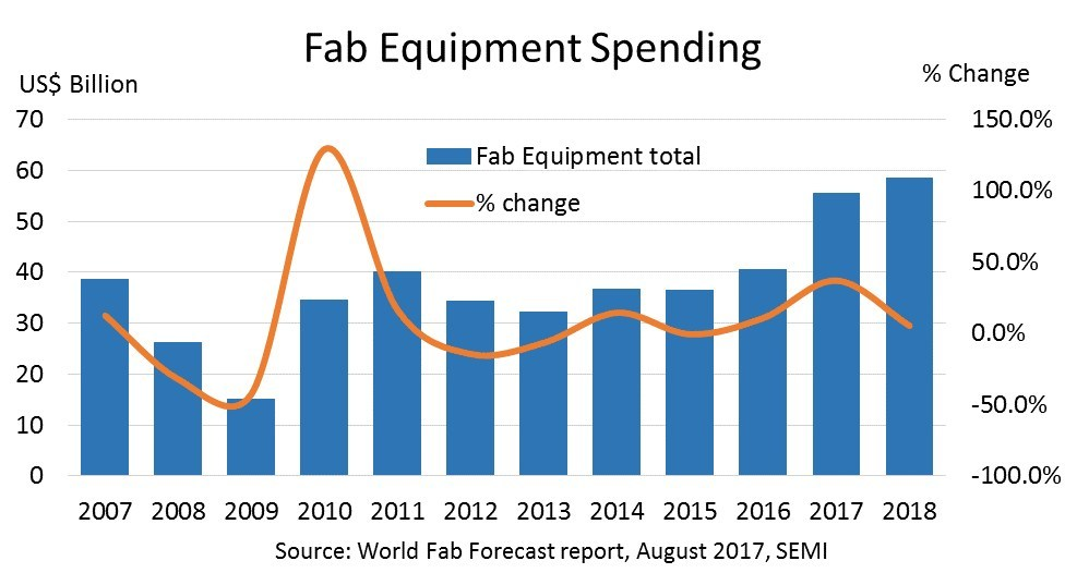 Figure 1: Fab equipment spending (new and refurbished) for Front End facilities