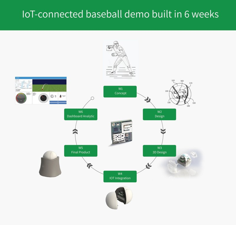 CTIA MWC IoT demo - developed in 6 weeks with the OriginIoT (cellular IoT system) without a single line of embedded code or RF engineering