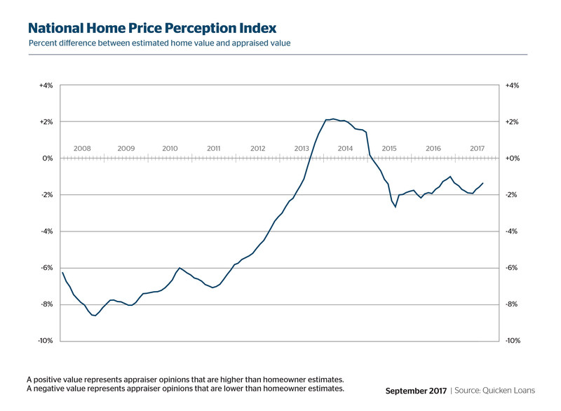 Quicken Loans' National HPPI shows appraised values 1.35% lower than homeowners estimated in August