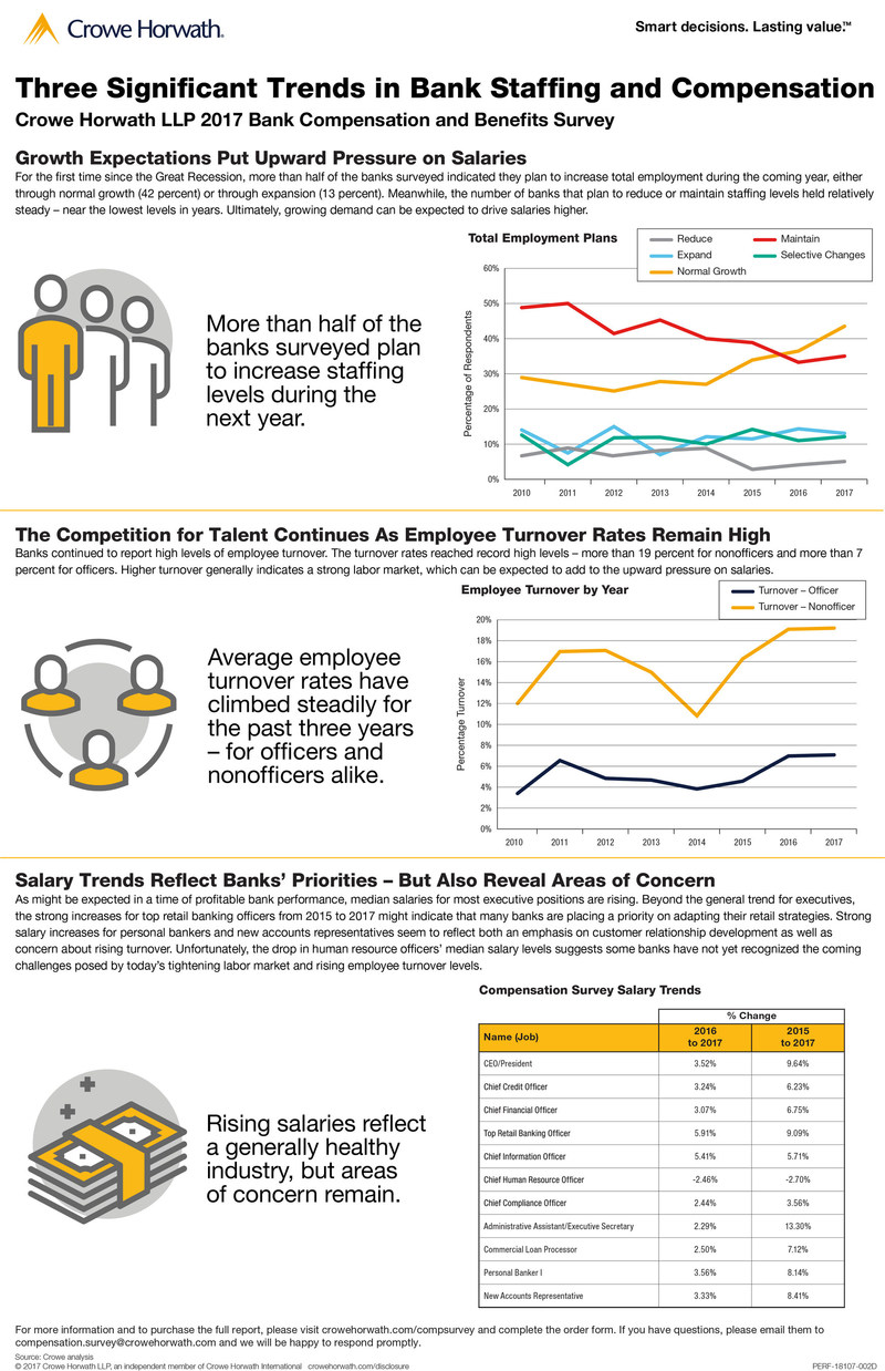 Data from the Crowe Horwath LLP 2017 Bank Compensation and Benefits Survey highlights trends in staffing and salaries at banks.