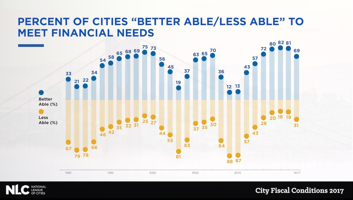 New research from the National League of Cities (NLC) shows that 69 percent of city finance officers report that their cities are better able to meet the financial needs of their communities in 2017 than in 2016, a decline from 81 percent in 2016. City Fiscal Conditions, which has been published annually by NLC since 1986, provides a window into the health of cities across the country, and helps local officials be realistic about the tools that are available to them.