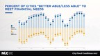 New National League of Cities Research Shows Contracting Fiscal Growth in U.S. Cities for Second Year Running
