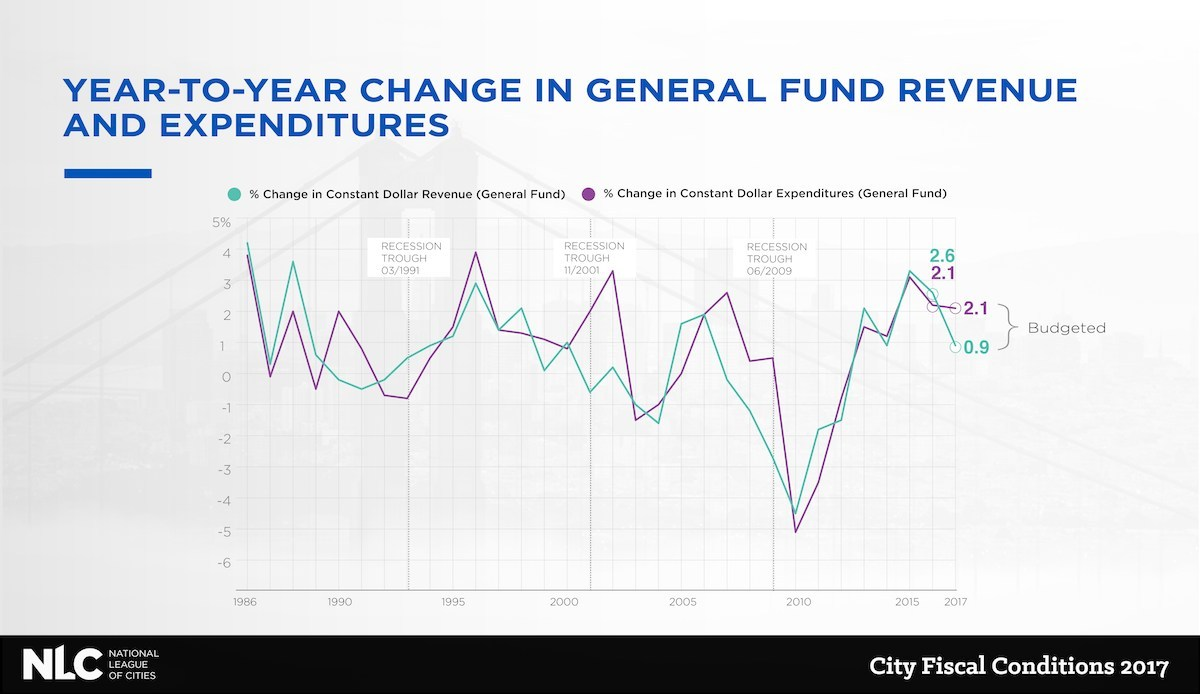 New research from the National League of Cities (NLC) finds post-recession trends indicate that municipal revenue growth is starting to slow. Several major findings from the report, City Fiscal Conditions 2017, signal a trend that was last seen in 2006 before the Great Recession, including waning confidence of city finance officers, slowing local revenues and insufficient post-recession revenue recovery.