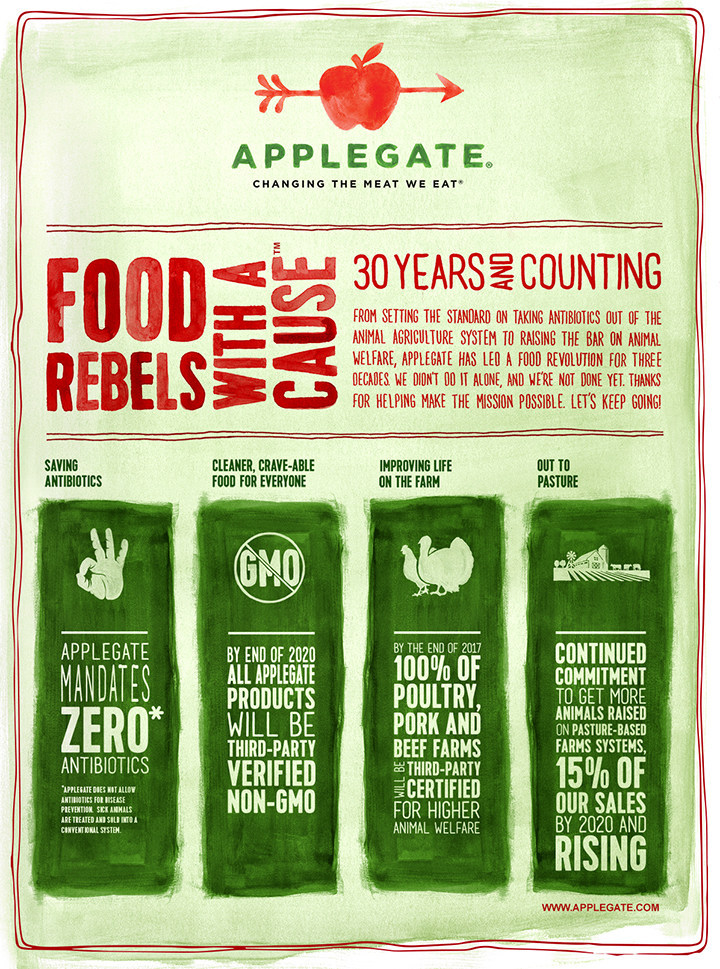 Applegate's Mission Dashboard of measurable sustainable and regenerative industry practices.