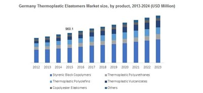 Germany Thermoplastic Elastomers Market size, by product, 2013-2024 (USD Million)