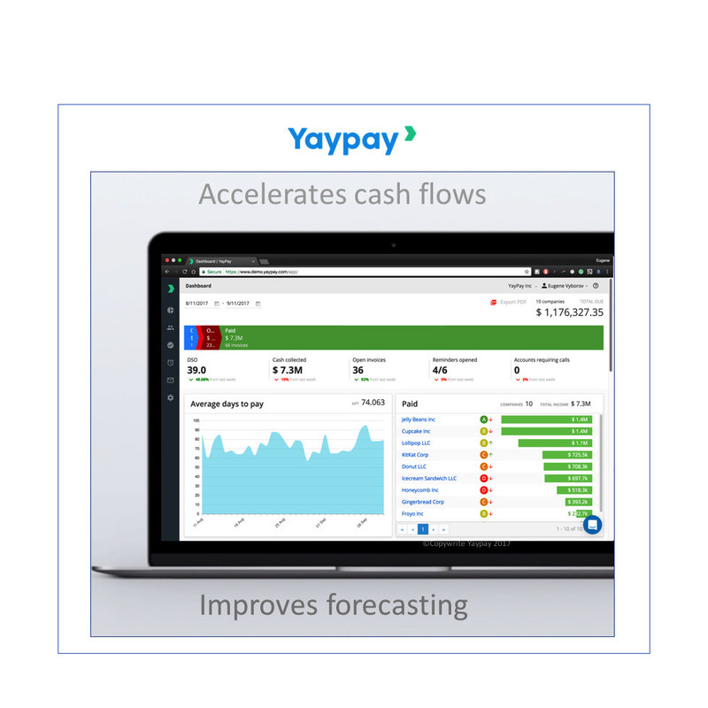 YayPay's predictive AR workflow software leverages data and automatic payment communications to turn back-office finance teams into revenue heroes by accelerating collections, enabling better customer relations, and empowering CFOs to better predict cash flow.