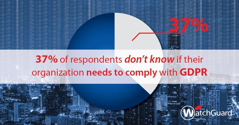 37% of respondents don't know if their organization needs to comply with GDPR