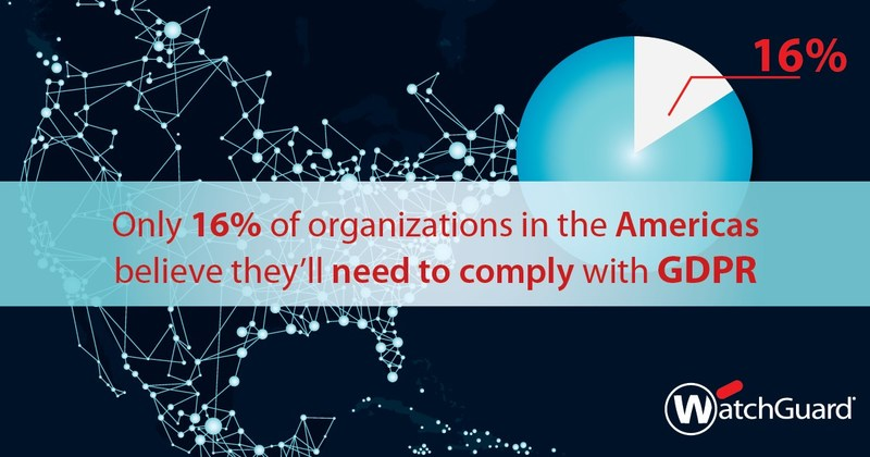 Only 16% of organizations in the Americas believe they'll need to comply with GDPR