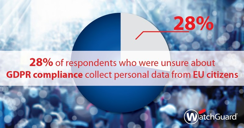 28% of respondents who were unsure about GDPR compliance collect personal data from EU citizens