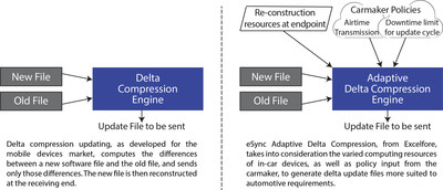 Excelfore optimizes automotive OTA updates with adaptive delta compression.