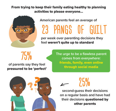 The Guilty Truth - American parents feel an average of 23 pangs of guilt every single week over decisions they feel werent quite up to standard.