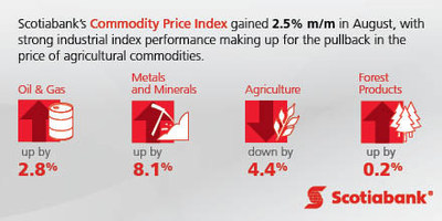 Scotiabank Commodity Price Index - September 2017 (CNW Group/Scotiabank)