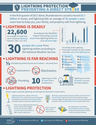 Although lightning is the weather hazard that affects most people, most of the time, property owners can avoid costly lightning losses by investing in a professionally-installed lightning protection system. Code-compliant systems employ a rooftop and grounding network of UL-listed components and surge protection devices to safely dissipate lightning's harmful electricity.