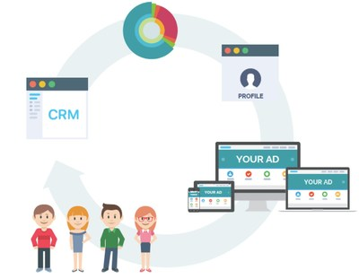 By connecting Digilant's programmatic buying expertise with Perfect Pixel, Customer Portfolios' proprietary data collector, and CRM intelligence, brands receive a 360-degree view of their customers to improve marketing effectiveness.