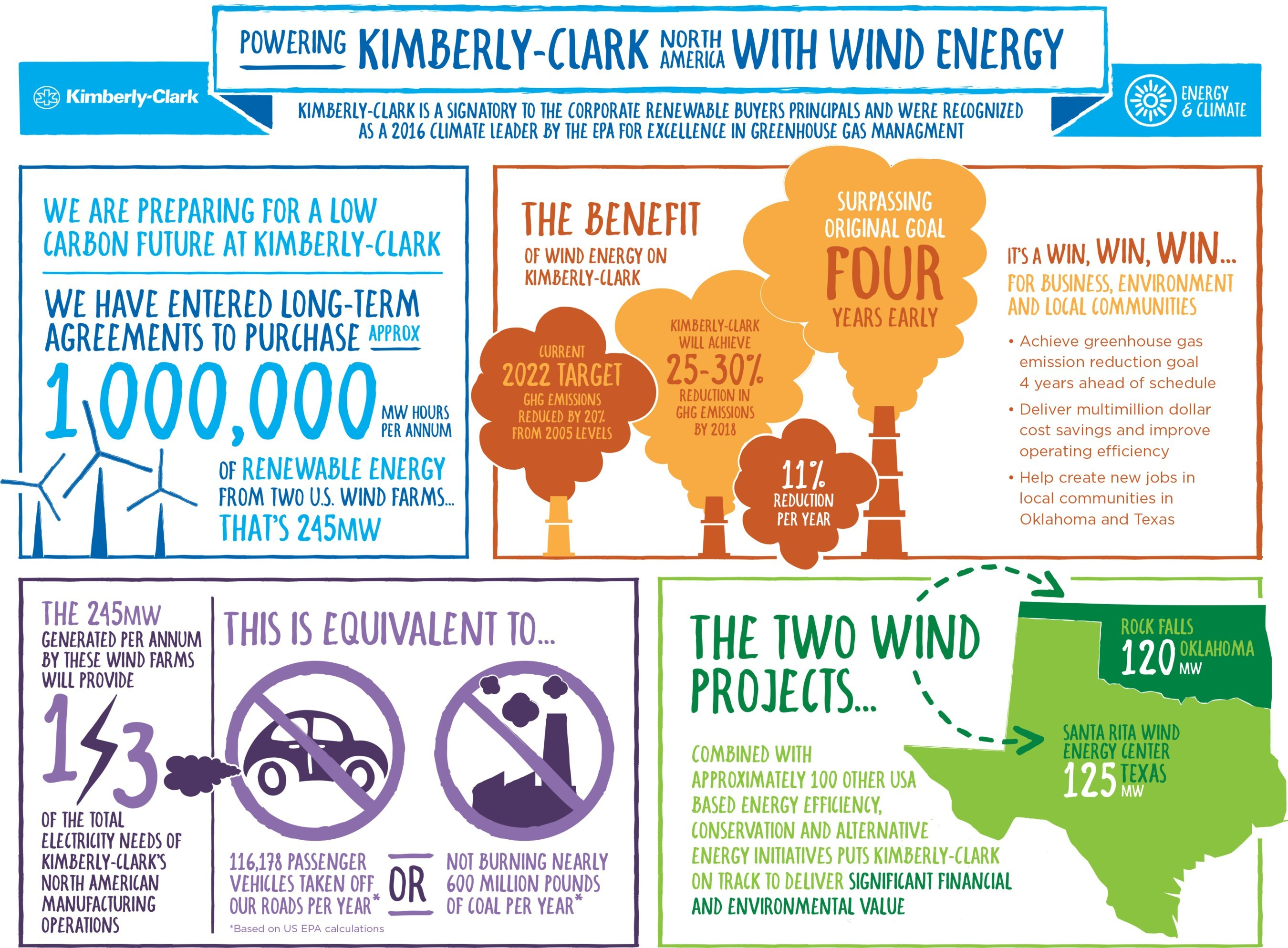 Kimberly-Clark to power North American mills with renewable wind energy.