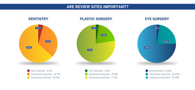 Consumer Data on the Importance of Review Sites for Choosing an Eye Surgeon, Plastic Surgeon or Cosmetic Dentist