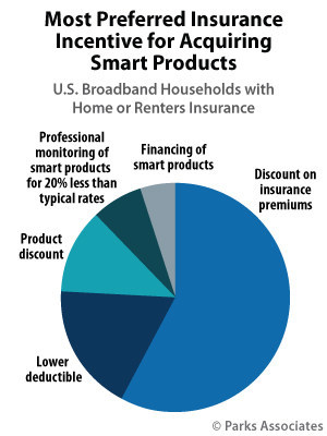 Parks Associates: Most Preferred Insurance Incentive for Acquiring Smart Products
