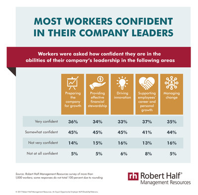 Most workers confident in their company leaders, Robert Half Management Resources survey finds