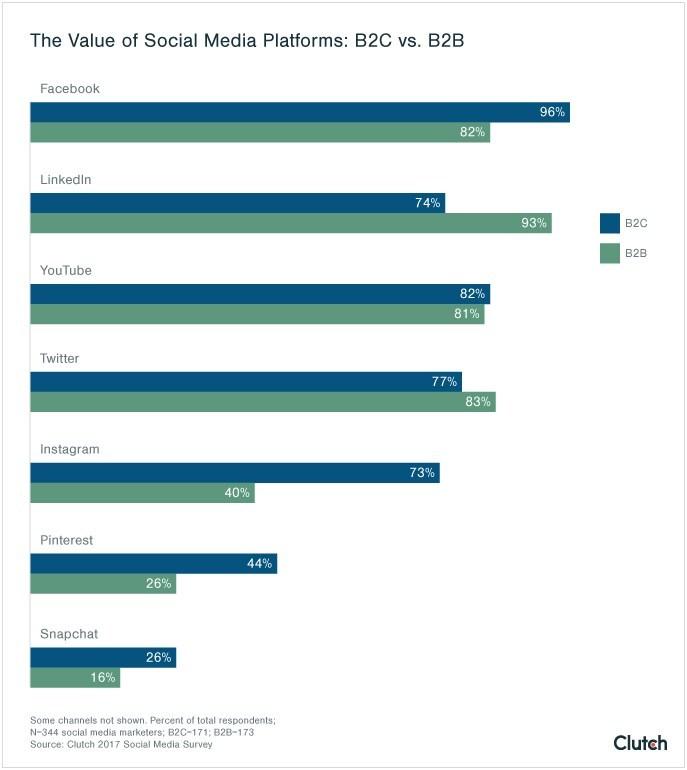 The Value of Social Media Platforms: B2C vs. B2B