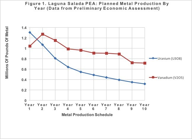 Figure 1. Laguna Salada PEA: Planned Metal Production By Year (Data from Preliminary Economic Assessment) (CNW Group/U3O8 Corp.)