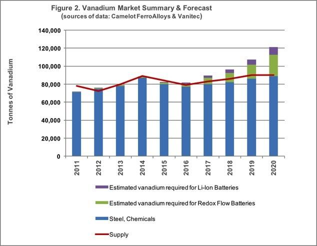 Figure 2. Vanadium Market Summary & Forecast (sources of data: Camelot FerroAlloys & Vanitec) (CNW Group/U3O8 Corp.)