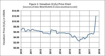 Figure 3. Vanadium (V2O5) Price Chart (sources of data: Metal Bulletin & www.assetmacro.com) (CNW Group/U3O8 Corp.)