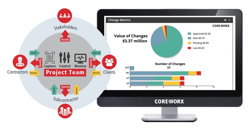 Coreworx releases Express version of Change Management for Projects