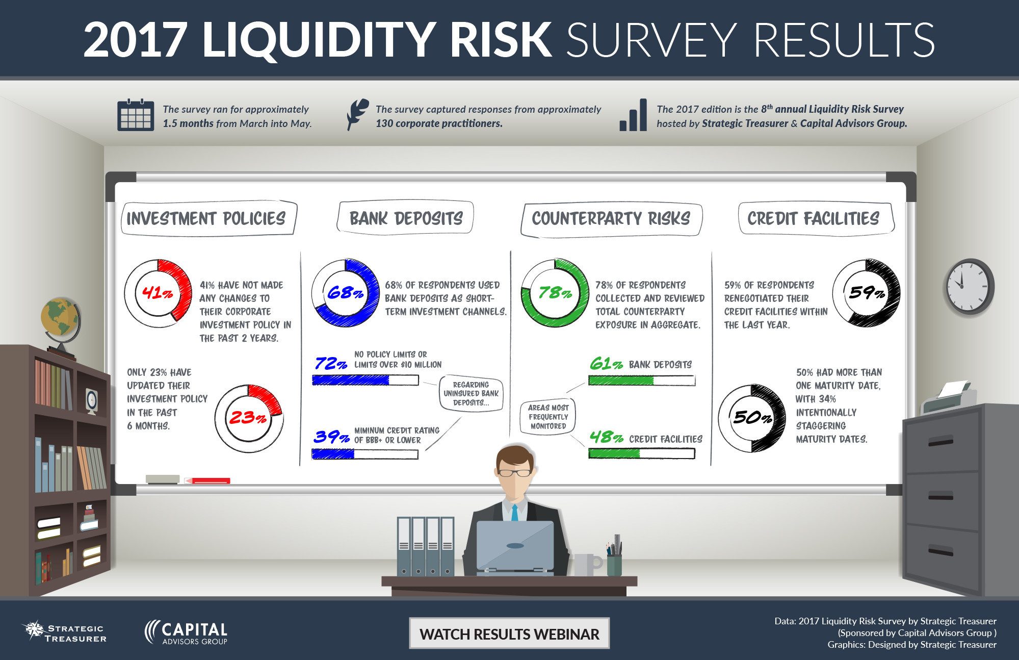2017 Liquidity Risk Survey results released. Discover more by downloading the key findings infographic and watching the detailed results webinar at https://strategictreasurer.com/surveys/2017-liquidity-risk/.
