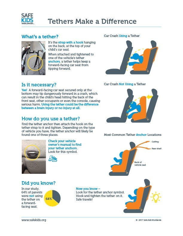This infographic shows how the top tether makes a difference during a car crash, explains what a tether is, why it is important and how to use it properly to keep kids safe while in the car. (Safe Kids Worldwide)
