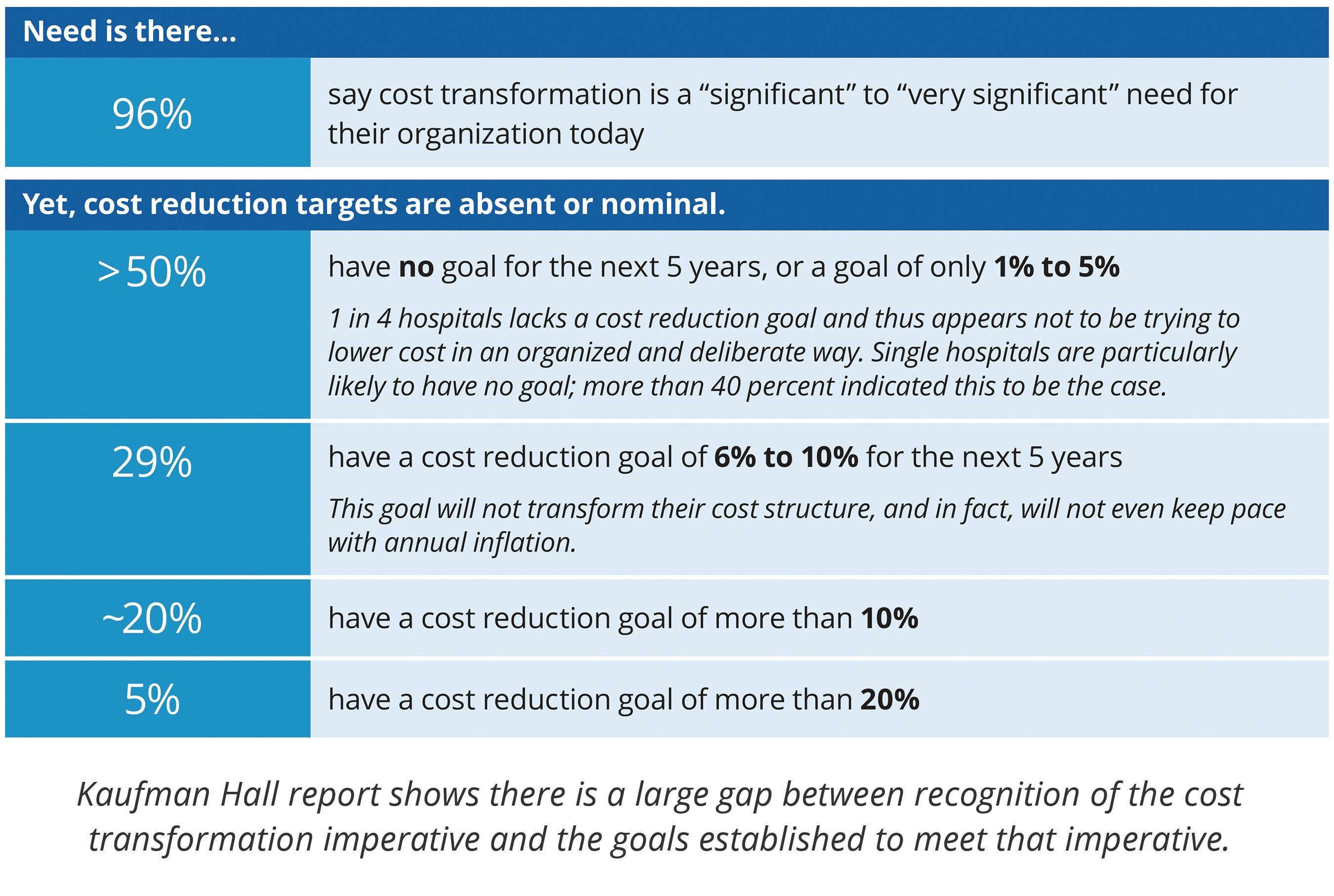 "Kaufman Hall Report, ""2017 State of Cost Transformation in U.S. Hospitals: An Urgent Call to Accelerate Action."""