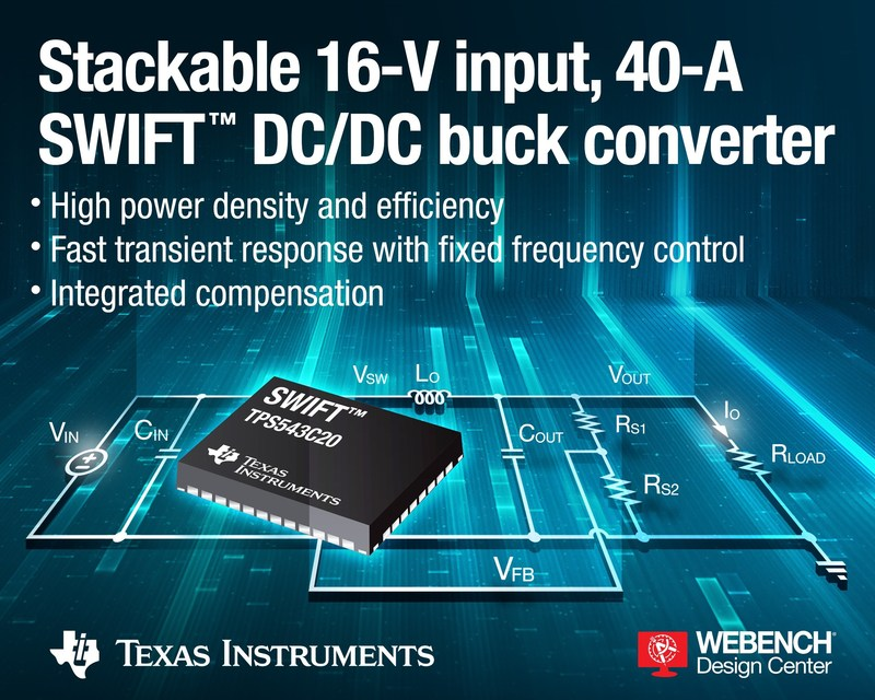 The TPS543C20 SWIFT™ converter from Texas Instruments provides enhanced efficiency by integrating its latest generation of low resistance high- and low-side MOSFETs into a thermally efficient small-footprint package. Designers can stack two converters side by side to drive loads up to 80 A for processors in space-constrained and power-dense applications in various markets, including wired and wireless communications, enterprise and cloud computing, and data storage systems.