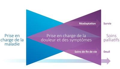 Modèle en nœud papillon – Le modèle de « nœud papillon » ci-dessus illustre le concept consistant à instaurer les soins palliatifs tôt au cours de l'évolution de la maladie. Le triangle bleu représente la prise en charge de la maladie, notamment la chimiothérapie, la radiothérapie, la chirurgie et les soins psychosociaux connexes. Le triangle violet représente les soins palliatifs, notamment la prise en charge de la douleur et des symptômes, ainsi que les soins psychosociaux connexes. Au cours de l'évolution de la maladie et avant le décès éventuel, le patient peut nécessiter de la réadaptation et des soins de survie ou de fin de vie. Il chemine alors tout au long d'un parcours complémentaire de prise en charge de la maladie et de prestation de soins palliatifs, qui privilégie de plus en plus les soins palliatifs en fin de vie. (Groupe CNW/Partenariat canadien contre le cancer)